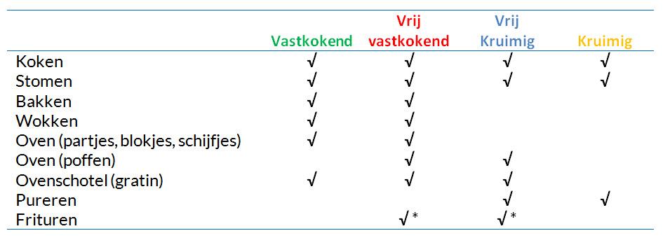 Tabel met kooktypen en bereidingen